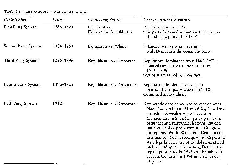 federalists vs democratic republicans ppt